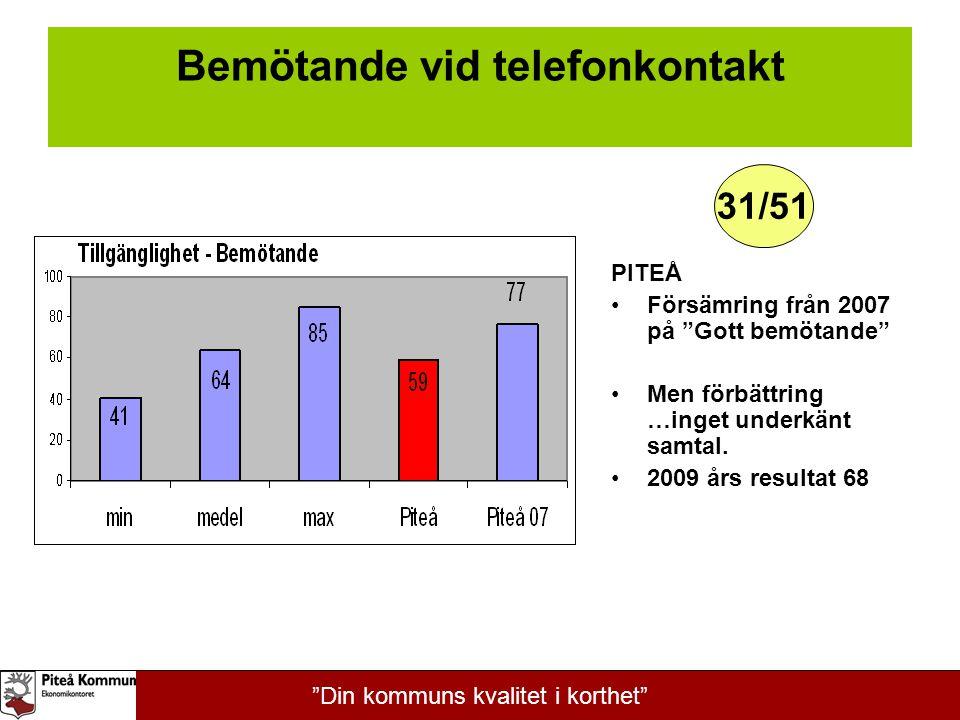 """Bemötande vid telefonkontakt PITEÅ Försämring från 2007 på """"Gott bemötande"""" Men förbättring …inget underkänt samtal. 2009 års resultat 68 31/51 """"Din k"""