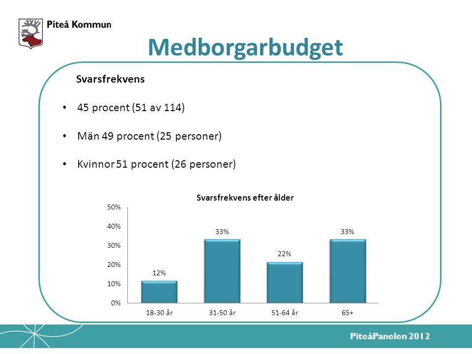 PiteåPanelen 2012 Svarsfrekvens 45 procent (51 av 114) Män 49 procent (25 personer) Kvinnor 51 procent (26 personer) Medborgarbudget