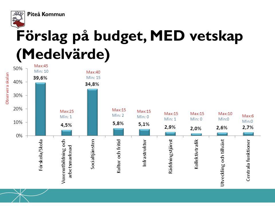 Förslag på budget, MED vetskap (Medelvärde) Observera skalan Max:45 Min: 10 Max:25 Min: 1 Max:15 Min: 2 Max:40 Min: 15 Max:15 Min: 0 Max:15 Min: 1 Max:15 Min: 0 Max:10 Min:0 Max:6 Min:0