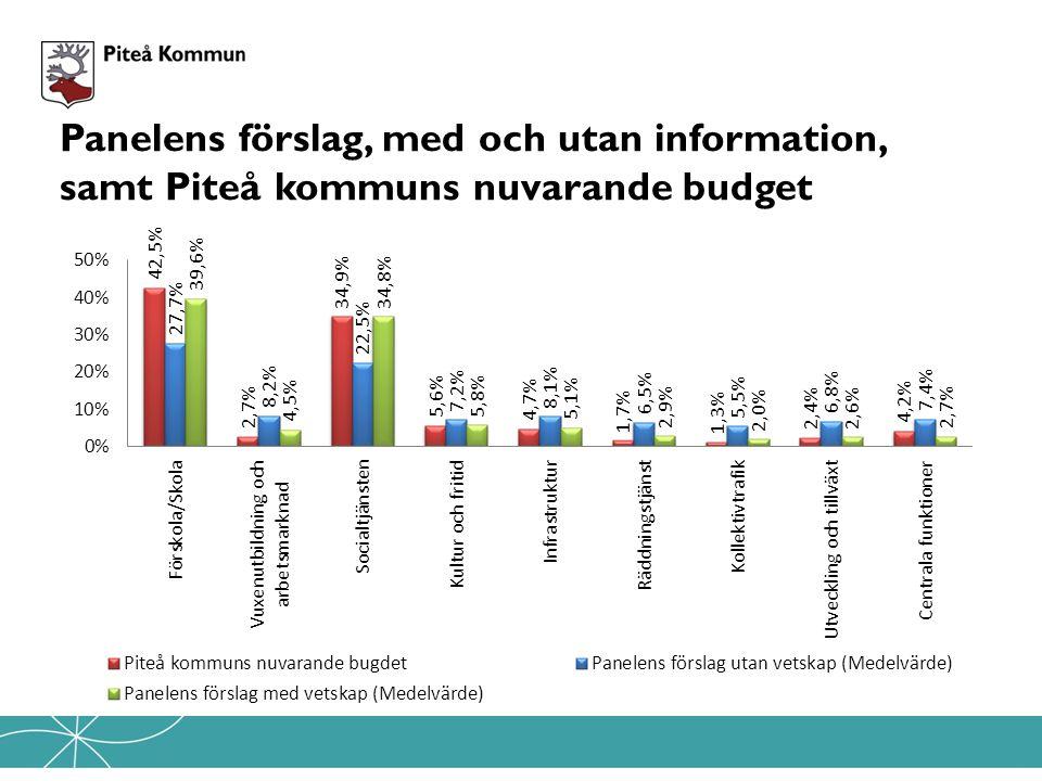 Panelens förslag, med och utan information, samt Piteå kommuns nuvarande budget