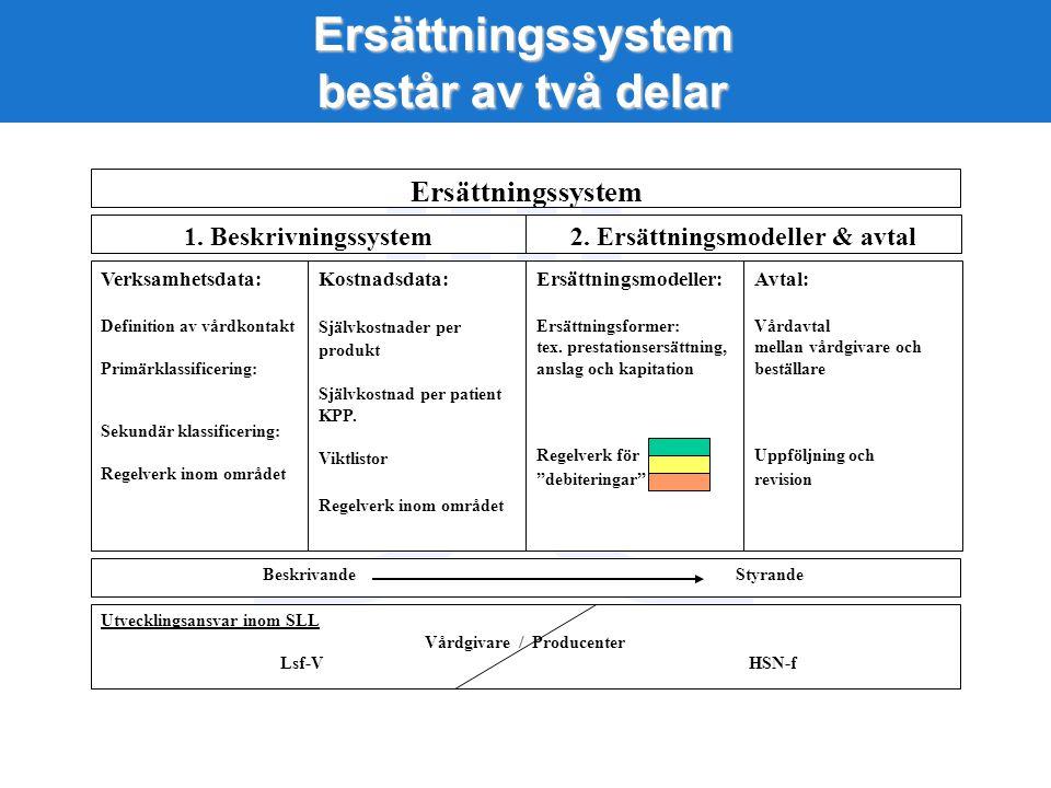 Ersättningssystem består av två delar Verksamhetsdata: Definition av vårdkontakt Primärklassificering: Sekundär klassificering: Regelverk inom området