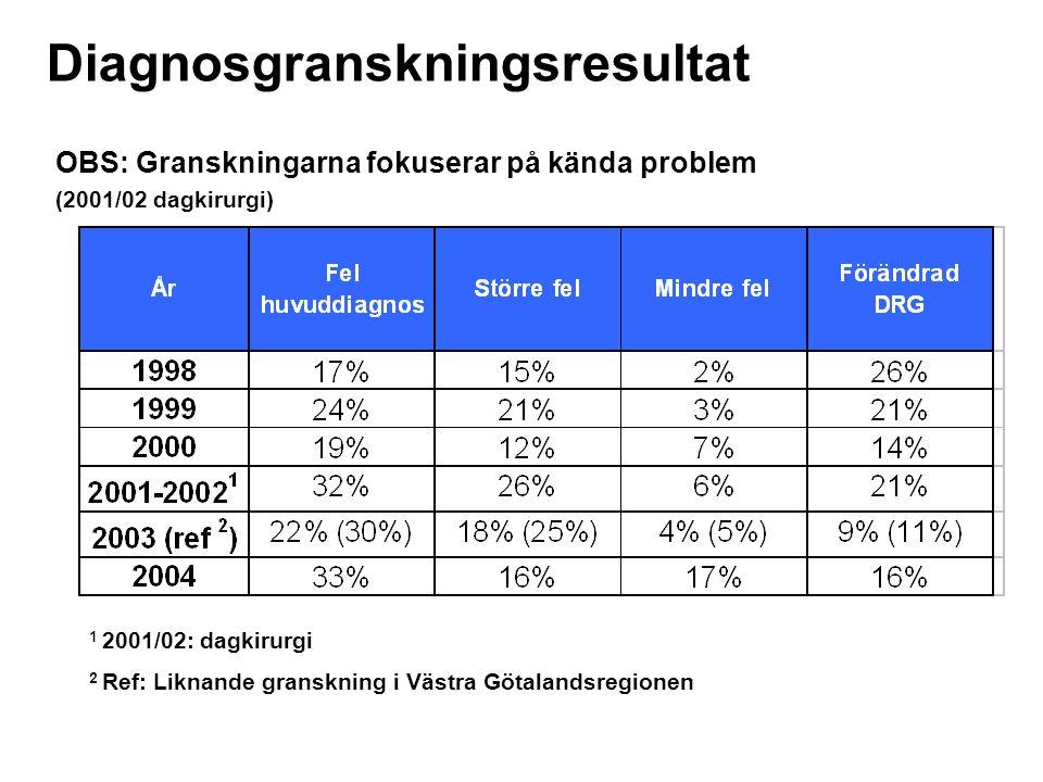 Diagnosgranskningsresultat OBS: Granskningarna fokuserar på kända problem (2001/02 dagkirurgi) 1 2001/02: dagkirurgi 2 Ref: Liknande granskning i Väst