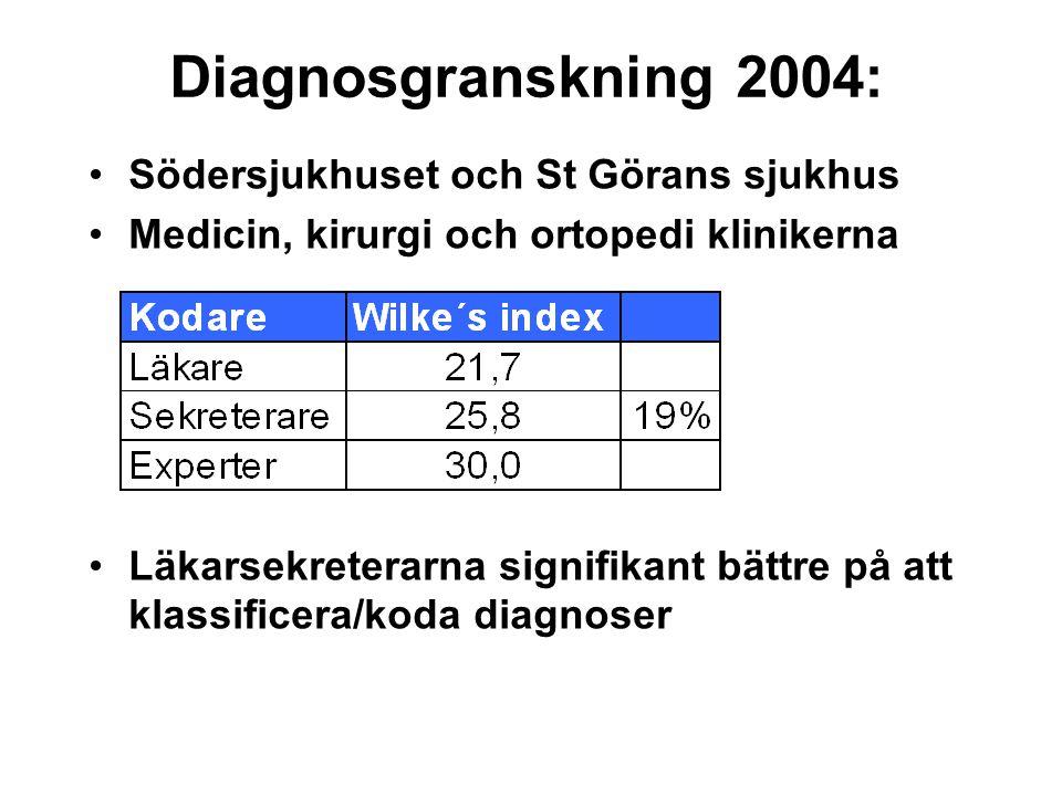 Diagnosgranskning 2004: Södersjukhuset och St Görans sjukhus Medicin, kirurgi och ortopedi klinikerna Läkarsekreterarna signifikant bättre på att klas