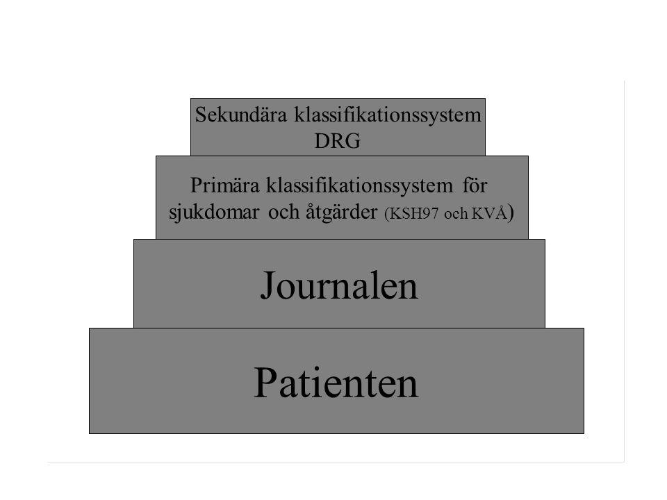 Patienten Journalen Primära klassifikationssystem för sjukdomar och åtgärder (KSH97 och KVÅ ) Sekundära klassifikationssystem DRG