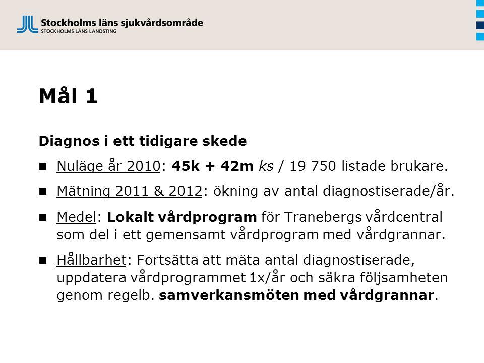Mål 1 Diagnos i ett tidigare skede Nuläge år 2010: 45k + 42m ks / 19 750 listade brukare.