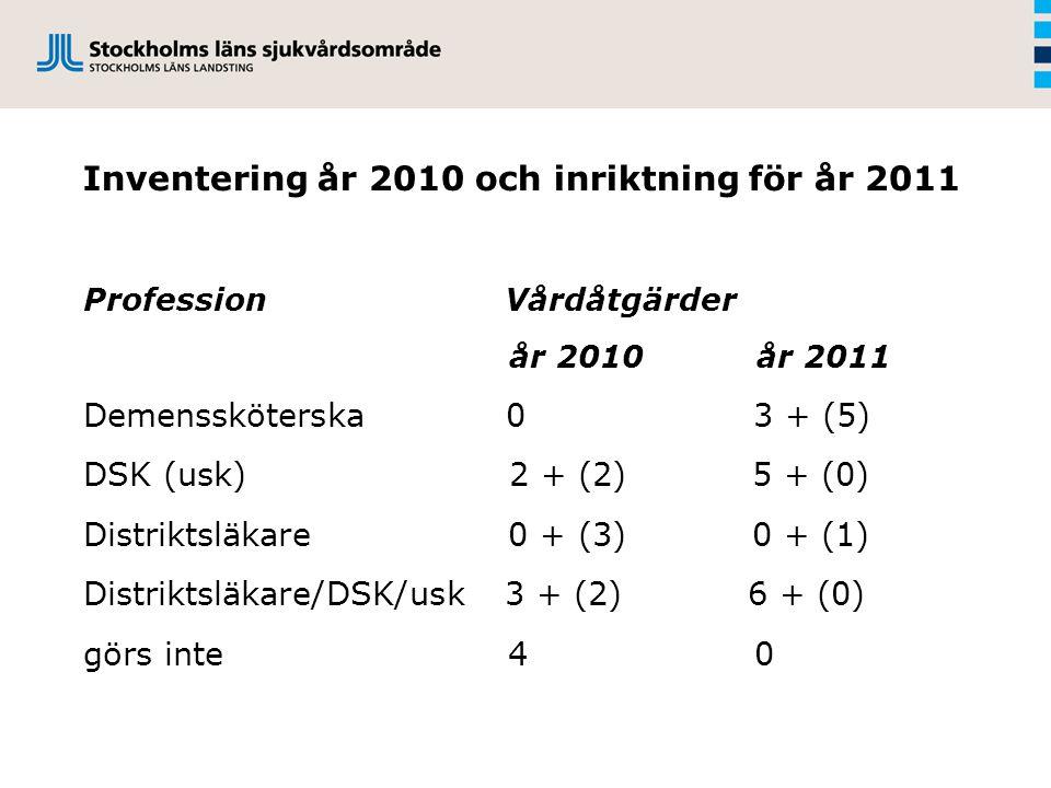 Inventering år 2010 och inriktning för år 2011 Profession Vårdåtgärder år 2010 år 2011 Demenssköterska 0 3 + (5) DSK (usk) 2 + (2) 5 + (0) Distriktsläkare 0 + (3) 0 + (1) Distriktsläkare/DSK/usk 3 + (2) 6 + (0) görs inte 4 0