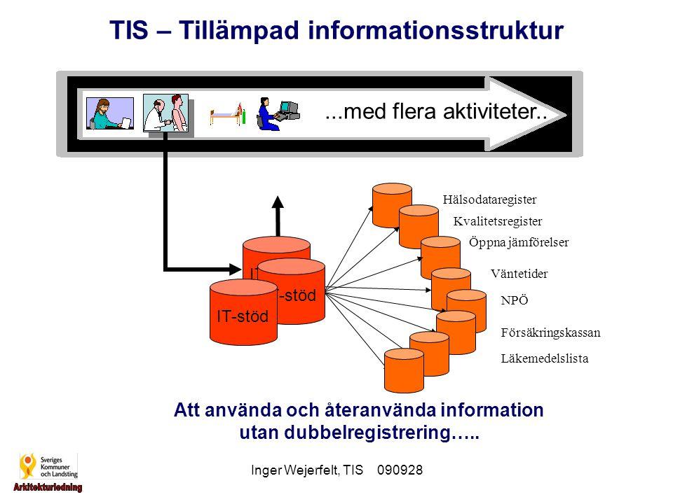 Inger Wejerfelt, TIS 090928 TIS – Tillämpad informationsstruktur Syfte En tillämpad informationsstruktur som är hållbar idag och imorgon för IT-baserad vårddokumentation Angreppssätt Fånga dagens och morgondagens behov i samverkan med projekt inom nationella IT-strategin, NI-projektet och Nationellt Fackspråk Resultat En tillämpad informationsstruktur för dagens och morgondagens vårddokumentation med begrepp och termer, informationsmodeller, koder/klassifikationer och anpassad till standard