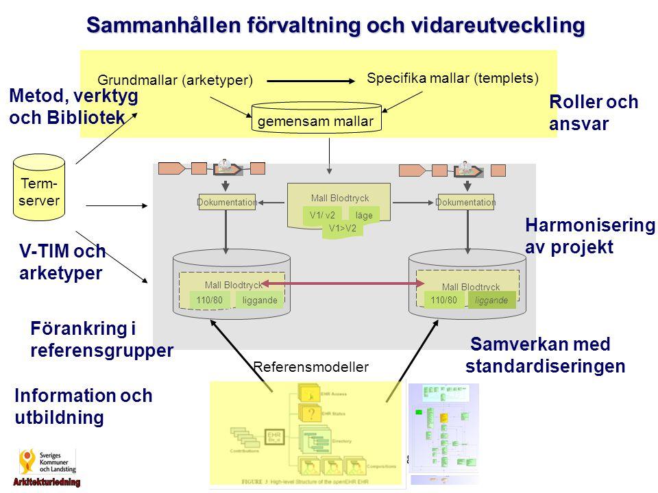 Inger Wejerfelt, TIS 090928 gemensam mallar Grundmallar (arketyper) Specifika mallar (templets) Sammanhållen förvaltning och vidareutveckling Dokument