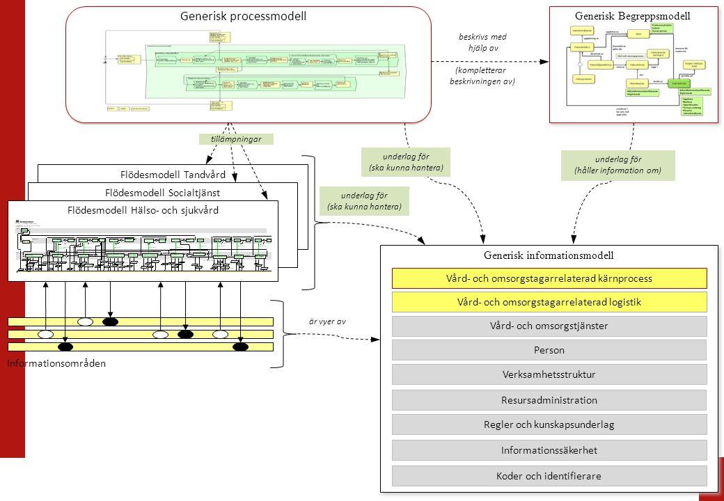 Flödesmodell Tandvård Generisk Begreppsmodell Flödesmodell Socialtjänst Flödesmodell Hälso- och sjukvård tillämpningar beskrivs med hjälp av (komplett