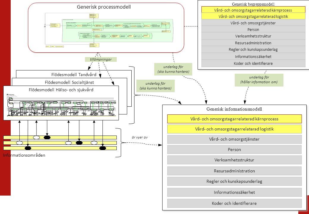Flödesmodell Tandvård Generisk Begreppsmodell Flödesmodell Socialtjänst Flödesmodell Hälso- och sjukvård tillämpningar Generisk informationsmodell und