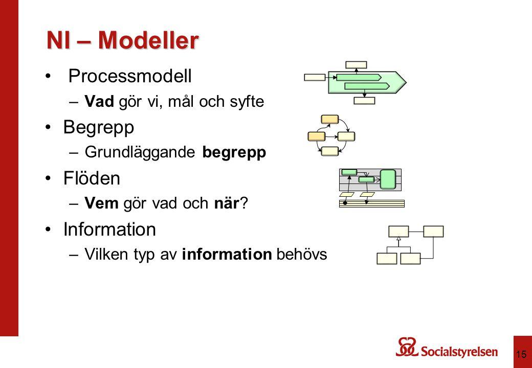 15 Processmodell –Vad gör vi, mål och syfte Begrepp –Grundläggande begrepp Flöden –Vem gör vad och när? Information –Vilken typ av information behövs