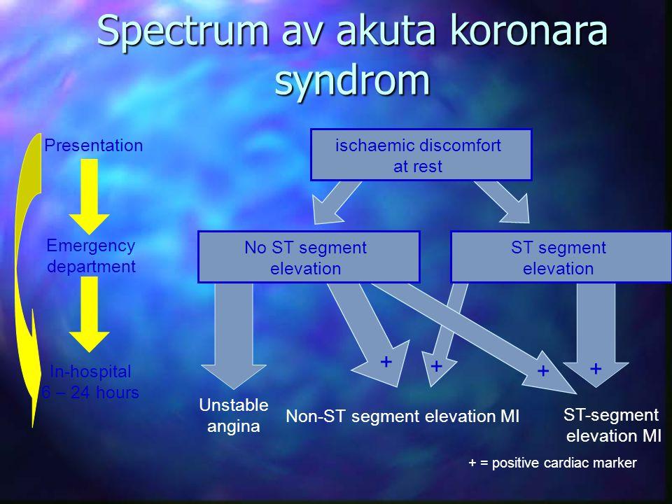 Spectrum av akuta koronara syndrom ischaemic discomfort at rest Presentation Emergency department In-hospital 6 – 24 hours No ST segment elevation ST