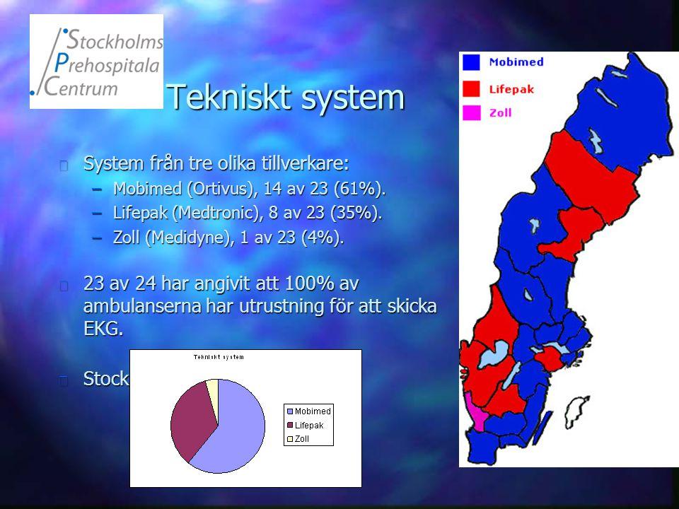 Tekniskt system n System från tre olika tillverkare: –Mobimed (Ortivus), 14 av 23 (61%). –Lifepak (Medtronic), 8 av 23 (35%). –Zoll (Medidyne), 1 av 2