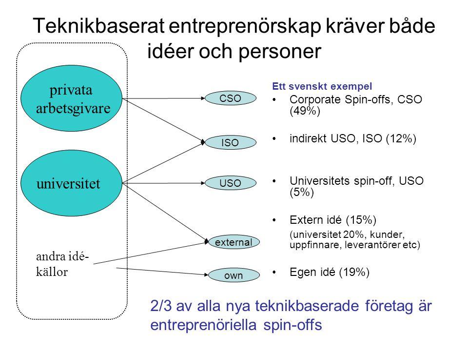 CSO ISO USO external own privata arbetsgivare universitet andra idé- källor Teknikbaserat entreprenörskap kräver både idéer och personer Ett svenskt exempel Corporate Spin-offs, CSO (49%) indirekt USO, ISO (12%) Universitets spin-off, USO (5%) Extern idé (15%) (universitet 20%, kunder, uppfinnare, leverantörer etc) Egen idé (19%) 2/3 av alla nya teknikbaserade företag är entreprenöriella spin-offs