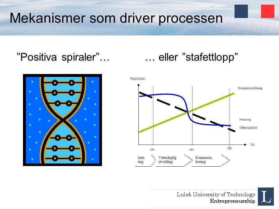 """Mekanismer som driver processen """"Positiva spiraler""""…… eller """"stafettlopp"""" Tid Kommersiella företag Offentlig sektor Forskning CP1CP2 Förpliktelser CP3"""
