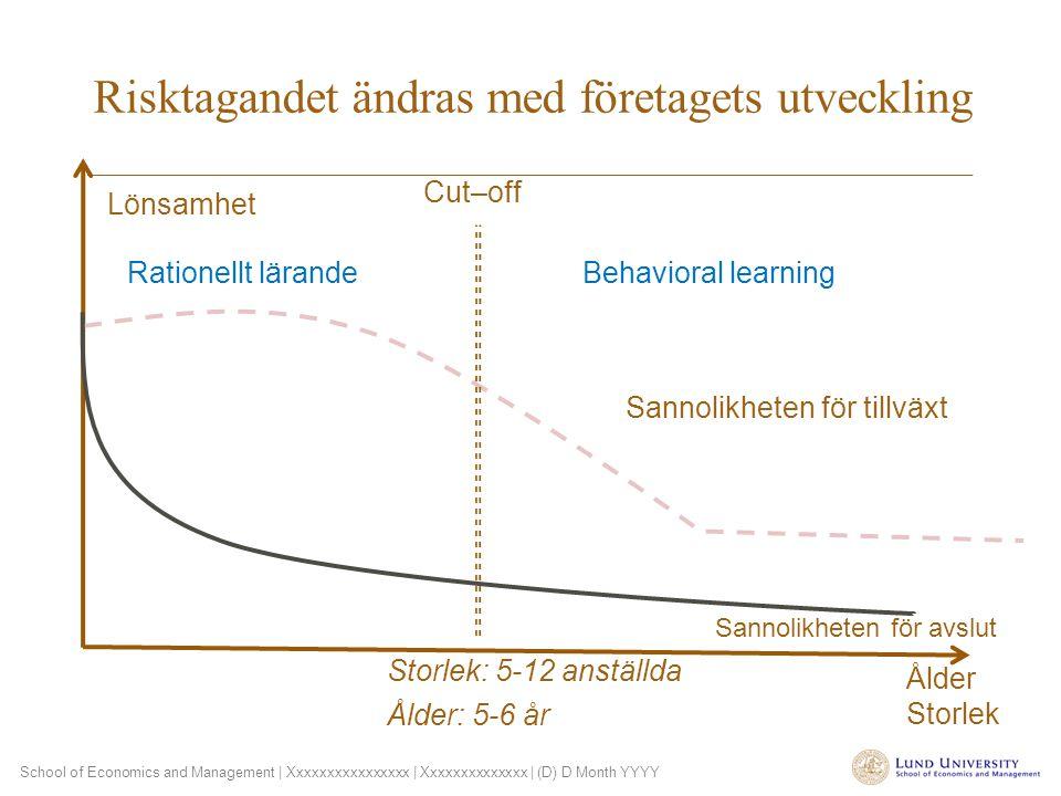 School of Economics and Management | Xxxxxxxxxxxxxxxx | Xxxxxxxxxxxxxx | (D) D Month YYYY Risktagandet ändras med företagets utveckling Sannolikheten för tillväxt Sannolikheten för avslut Lönsamhet Ålder Storlek Rationellt lärandeBehavioral learning Cut–off Storlek: 5-12 anställda Ålder: 5-6 år