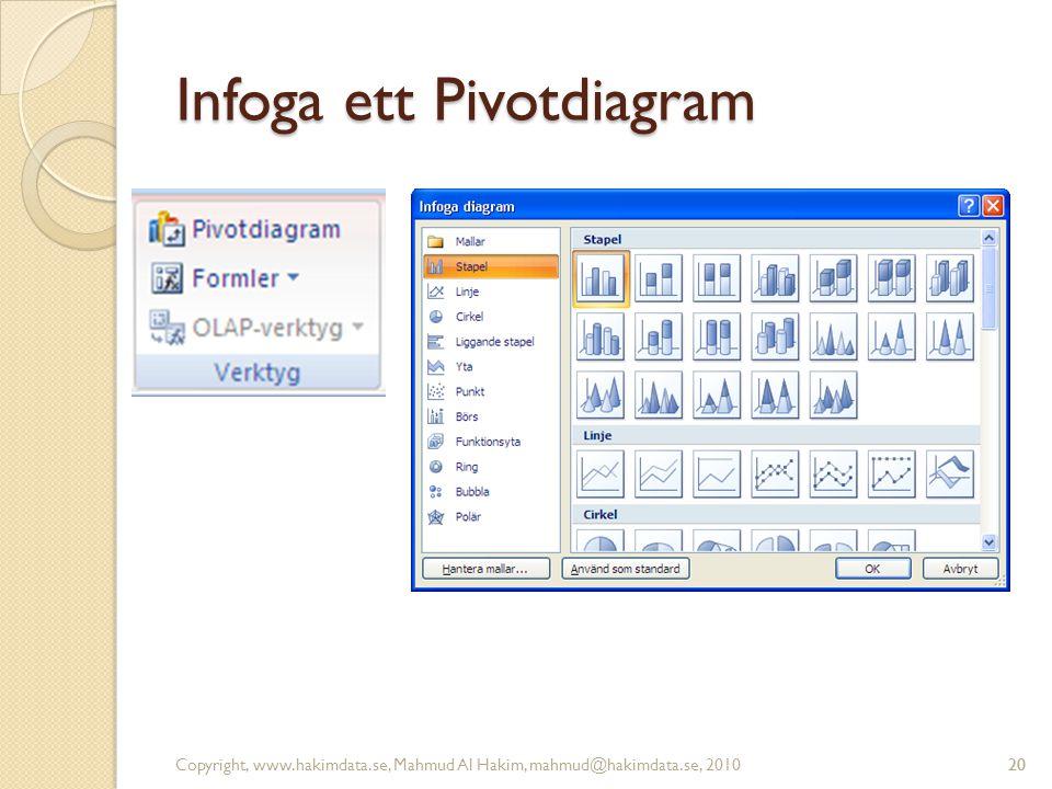 20 Infoga ett Pivotdiagram Copyright, www.hakimdata.se, Mahmud Al Hakim, mahmud@hakimdata.se, 201020