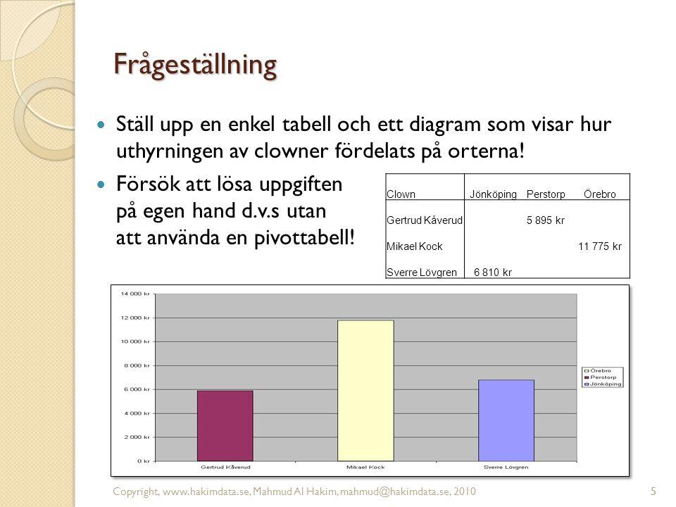 5 Frågeställning 5 Ställ upp en enkel tabell och ett diagram som visar hur uthyrningen av clowner fördelats på orterna! Försök att lösa uppgiften på e