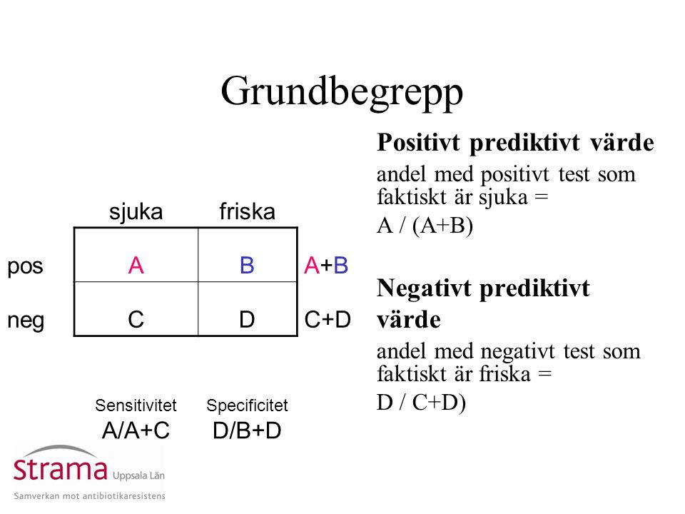 Grundbegrepp Positivt prediktivt värde andel med positivt test som faktiskt är sjuka = A / (A+B) Negativt prediktivt värde andel med negativt test som