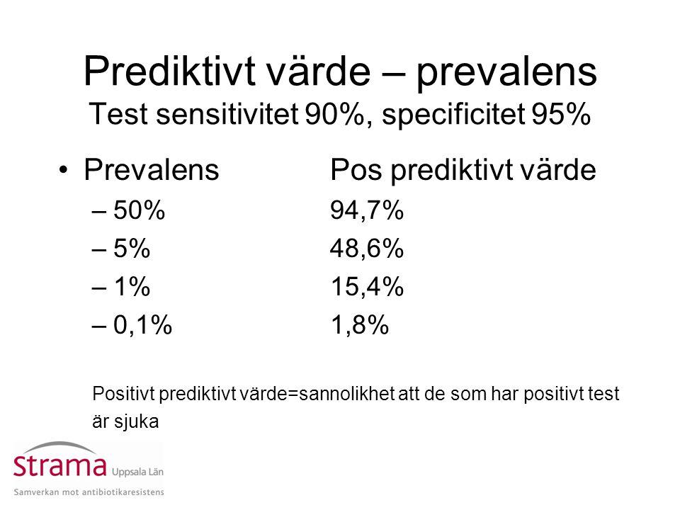 Prediktivt värde – prevalens Test sensitivitet 90%, specificitet 95% PrevalensPos prediktivt värde –50%94,7% –5%48,6% –1%15,4% –0,1%1,8% Positivt pred