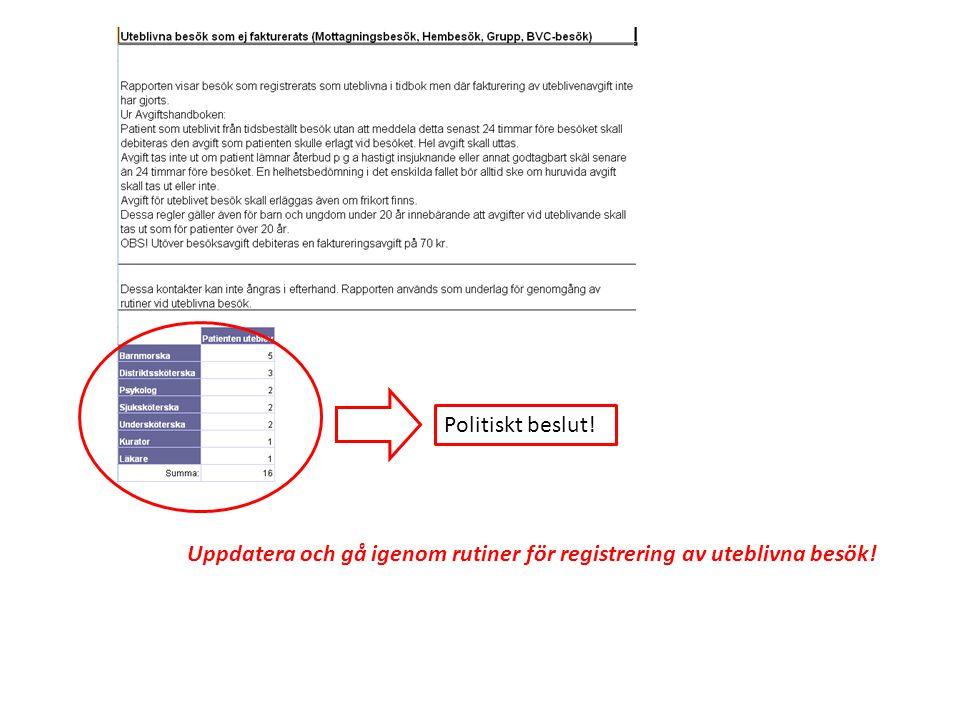 Politiskt beslut! Uppdatera och gå igenom rutiner för registrering av uteblivna besök!