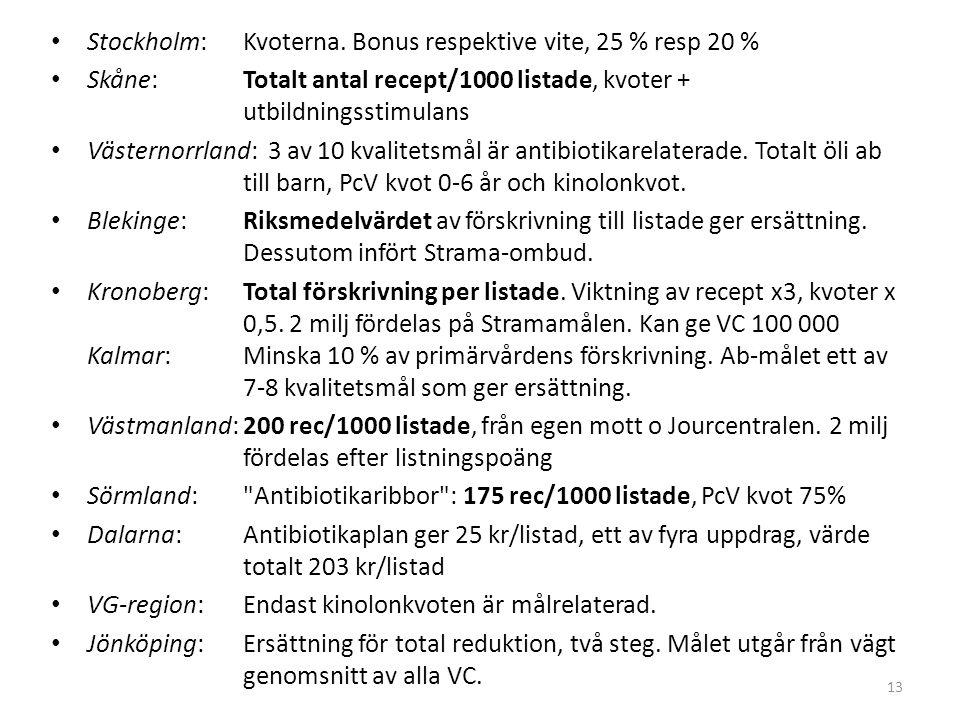 Stockholm: Kvoterna. Bonus respektive vite, 25 % resp 20 % Skåne: Totalt antal recept/1000 listade, kvoter + utbildningsstimulans Västernorrland: 3 av