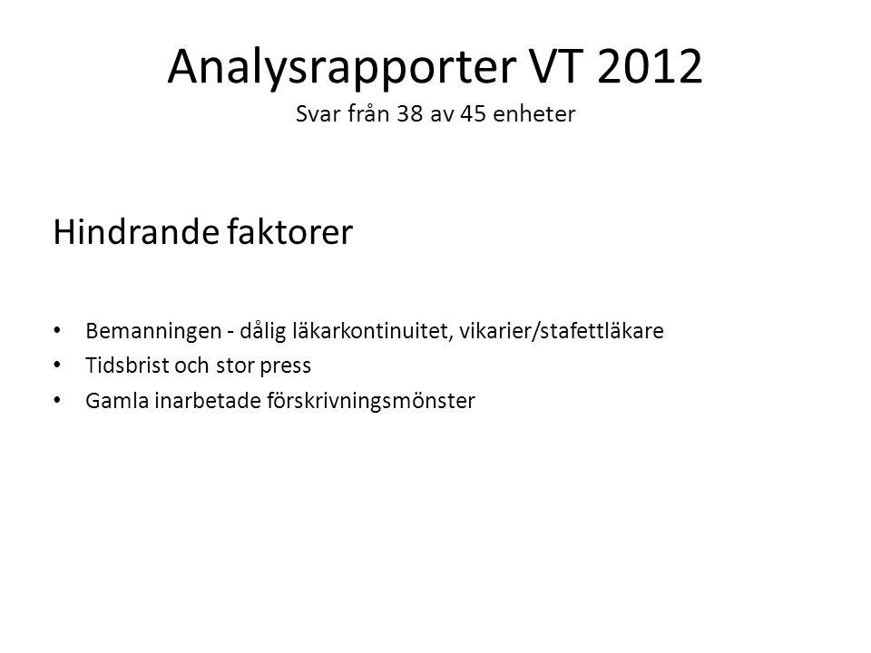 Analysrapporter VT 2012 Svar från 38 av 45 enheter Hindrande faktorer Bemanningen - dålig läkarkontinuitet, vikarier/stafettläkare Tidsbrist och stor