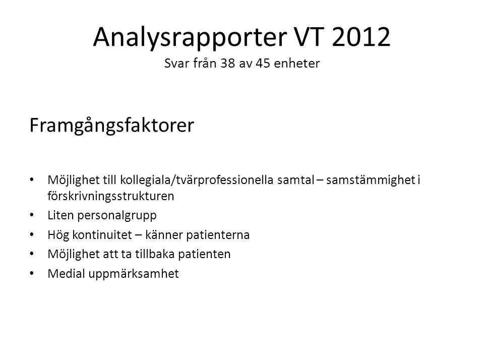 Analysrapporter VT 2012 Svar från 38 av 45 enheter Framgångsfaktorer Möjlighet till kollegiala/tvärprofessionella samtal – samstämmighet i förskrivnin