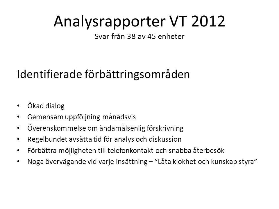Analysrapporter VT 2012 Svar från 38 av 45 enheter Identifierade förbättringsområden Ökad dialog Gemensam uppföljning månadsvis Överenskommelse om änd