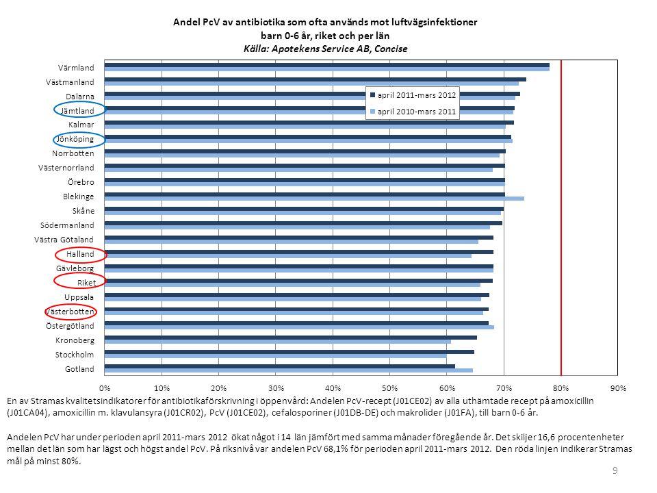 9 En av Stramas kvalitetsindikatorer för antibiotikaförskrivning i öppenvård: Andelen PcV-recept (J01CE02) av alla uthämtade recept på amoxicillin (J0