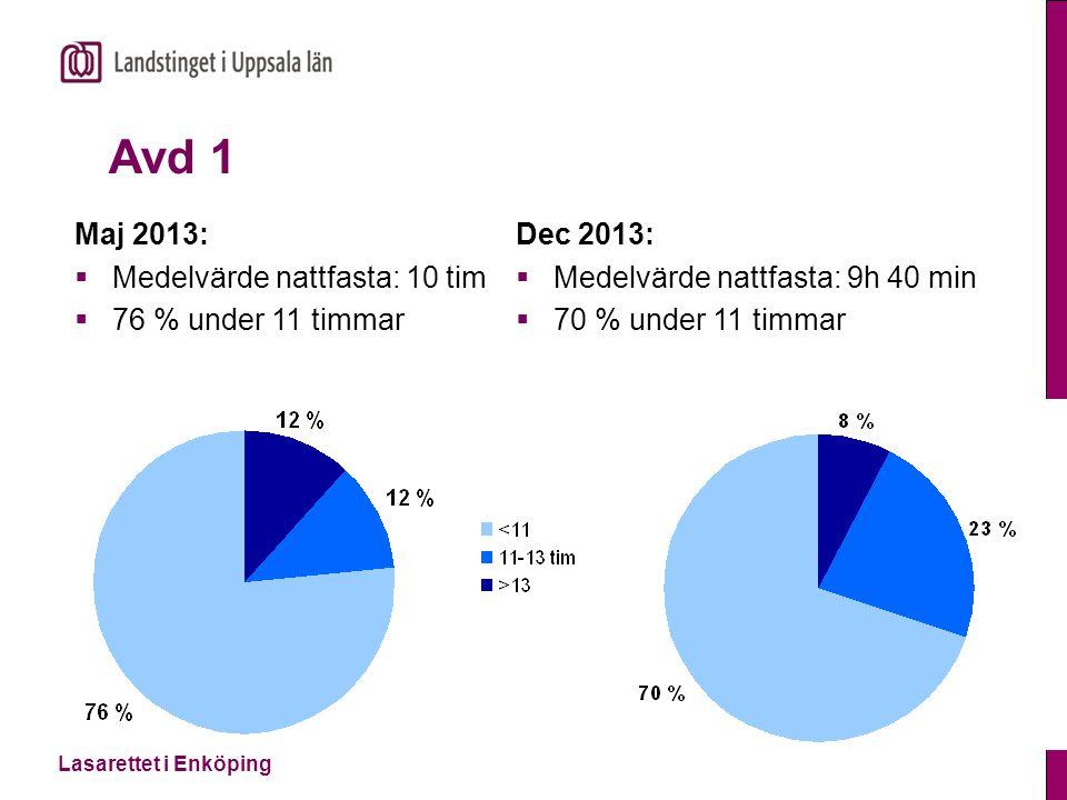 Lasarettet i Enköping Avd 1 Maj 2013:  Medelvärde nattfasta: 10 tim  76 % under 11 timmar Dec 2013:  Medelvärde nattfasta: 9h 40 min  70 % under 1