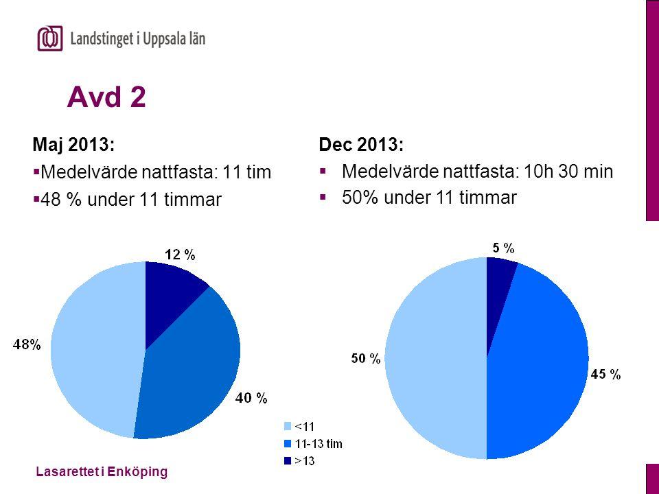 Lasarettet i Enköping Närvårdsavdelningen Maj 2013:  Medelvärde nattfasta: 9,5 tim  89 % under 11 timmar Dec 2013:  Medelvärde nattfasta:10 tim, 30 min  66% under 11 timmar