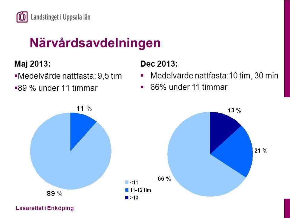 Lasarettet i Enköping Kirurgavdelningarna Dec 2013:  Medelvärde nattfasta: 9 tim  94 % under 11 timmar Maj 2013:  Medelvärde nattfasta: 9 tim  80 % under 11 timmar