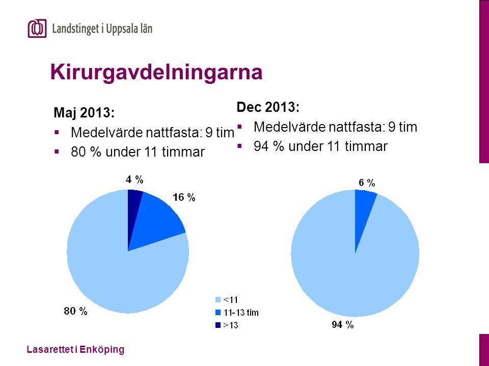 Lasarettet i Enköping Kirurgavdelningarna Dec 2013:  Medelvärde nattfasta: 9 tim  94 % under 11 timmar Maj 2013:  Medelvärde nattfasta: 9 tim  80