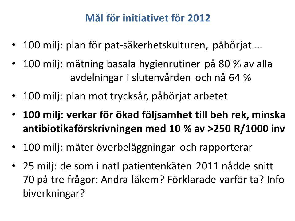 Mål för initiativet för 2012 100 milj: plan för pat-säkerhetskulturen, påbörjat … 100 milj: mätning basala hygienrutiner på 80 % av alla avdelningar i slutenvården och nå 64 % 100 milj: plan mot trycksår, påbörjat arbetet 100 milj: verkar för ökad följsamhet till beh rek, minska antibiotikaförskrivningen med 10 % av >250 R/1000 inv 100 milj: mäter överbeläggningar och rapporterar 25 milj: de som i natl patientenkäten 2011 nådde snitt 70 på tre frågor: Andra läkem.