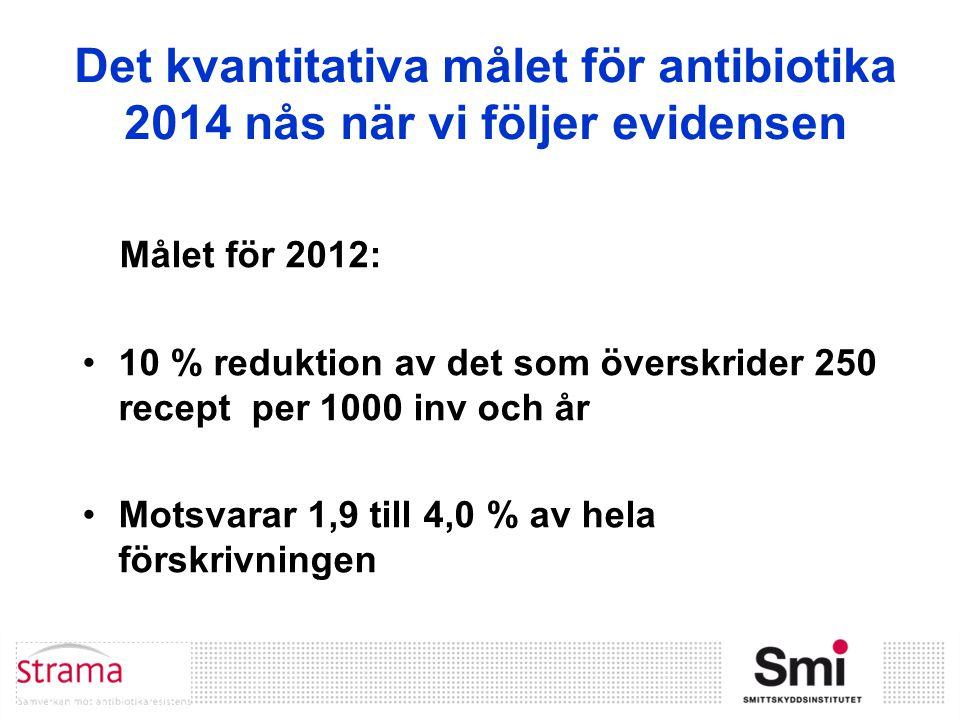 Det kvantitativa målet för antibiotika 2014 nås när vi följer evidensen Målet för 2012: 10 % reduktion av det som överskrider 250 recept per 1000 inv och år Motsvarar 1,9 till 4,0 % av hela förskrivningen