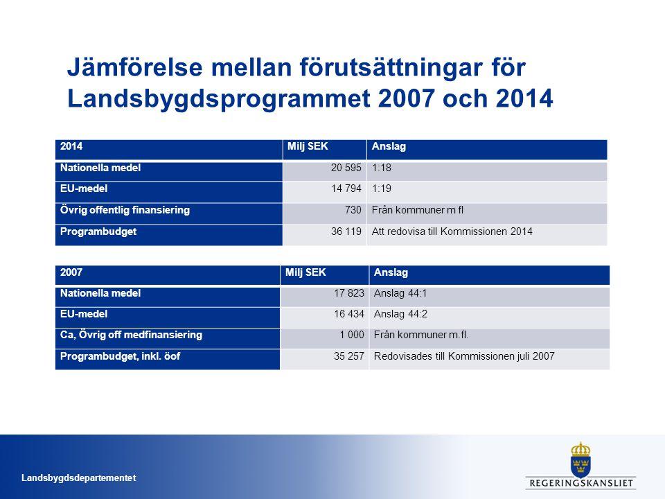 Landsbygdsdepartementet Jämförelse mellan förutsättningar för Landsbygdsprogrammet 2007 och 2014 2014Milj SEKAnslag Nationella medel20 5951:18 EU-mede