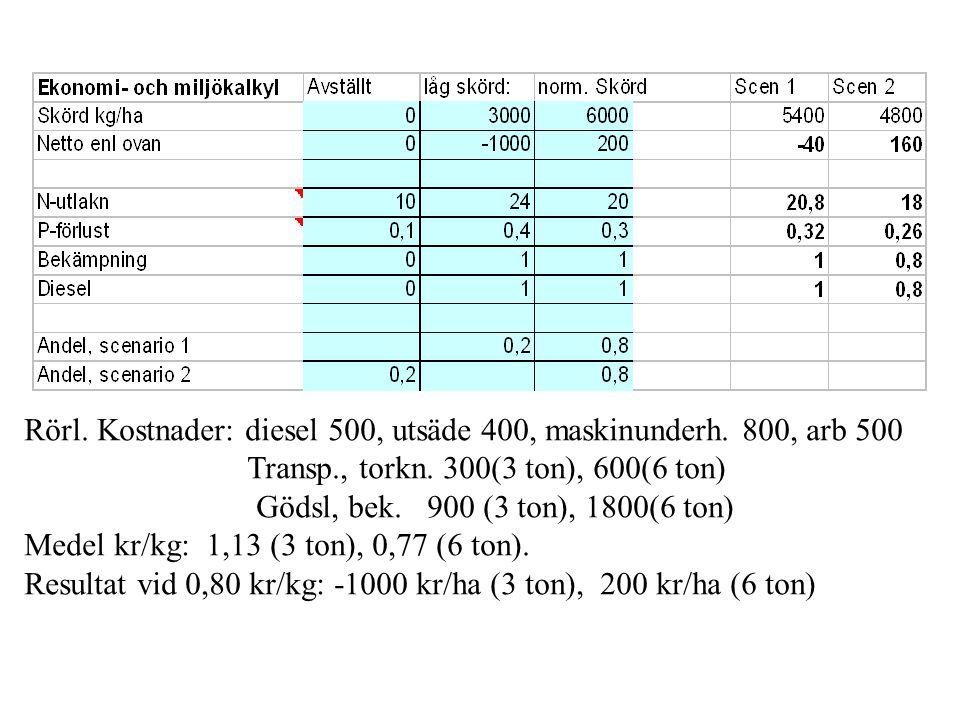 Rörl. Kostnader: diesel 500, utsäde 400, maskinunderh.