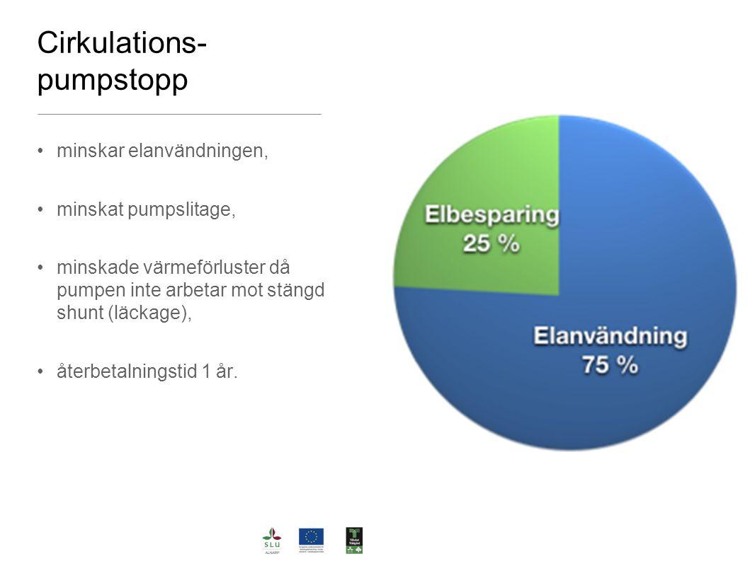 Cirkulations- pumpstopp minskar elanvändningen, minskat pumpslitage, minskade värmeförluster då pumpen inte arbetar mot stängd shunt (läckage), återbetalningstid 1 år.