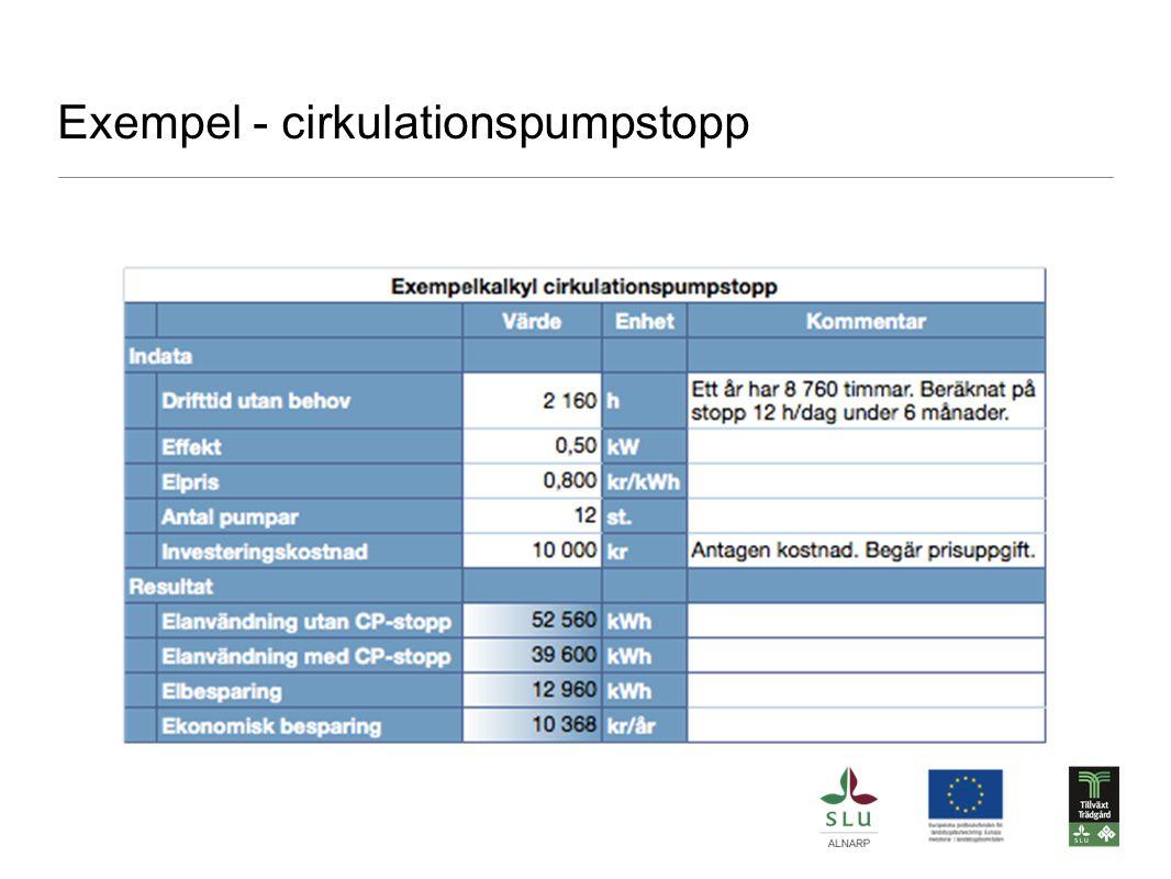 Exempel - cirkulationspumpstopp