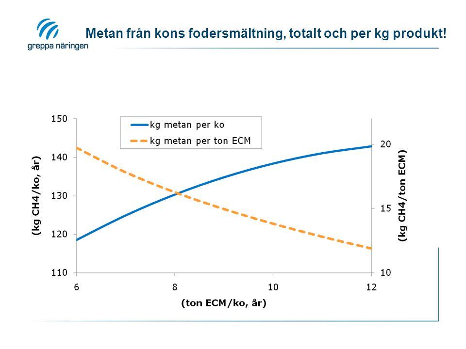 Utsläpp från produktion av olika fodermedel (data från SIKs fodermedelsdatabas, Flysjö mfl 2008, bearbetad av Maria Berglund HS Halland)
