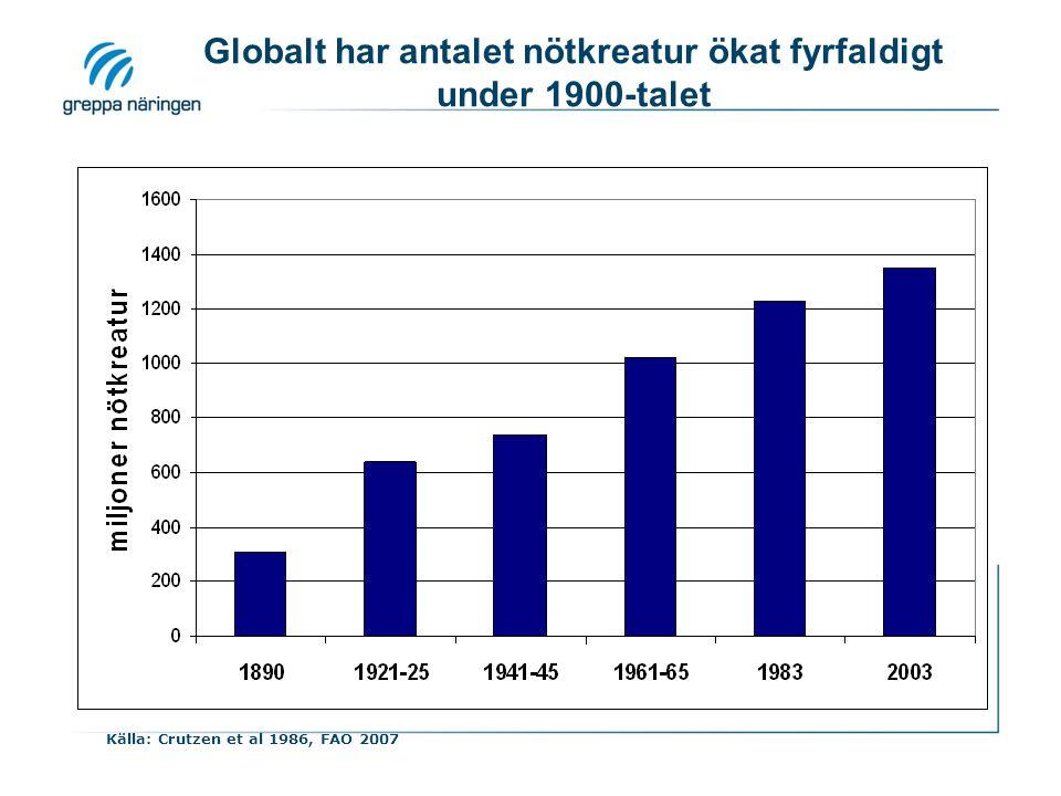 Källa: Crutzen et al 1986, FAO 2007 Globalt har antalet nötkreatur ökat fyrfaldigt under 1900-talet