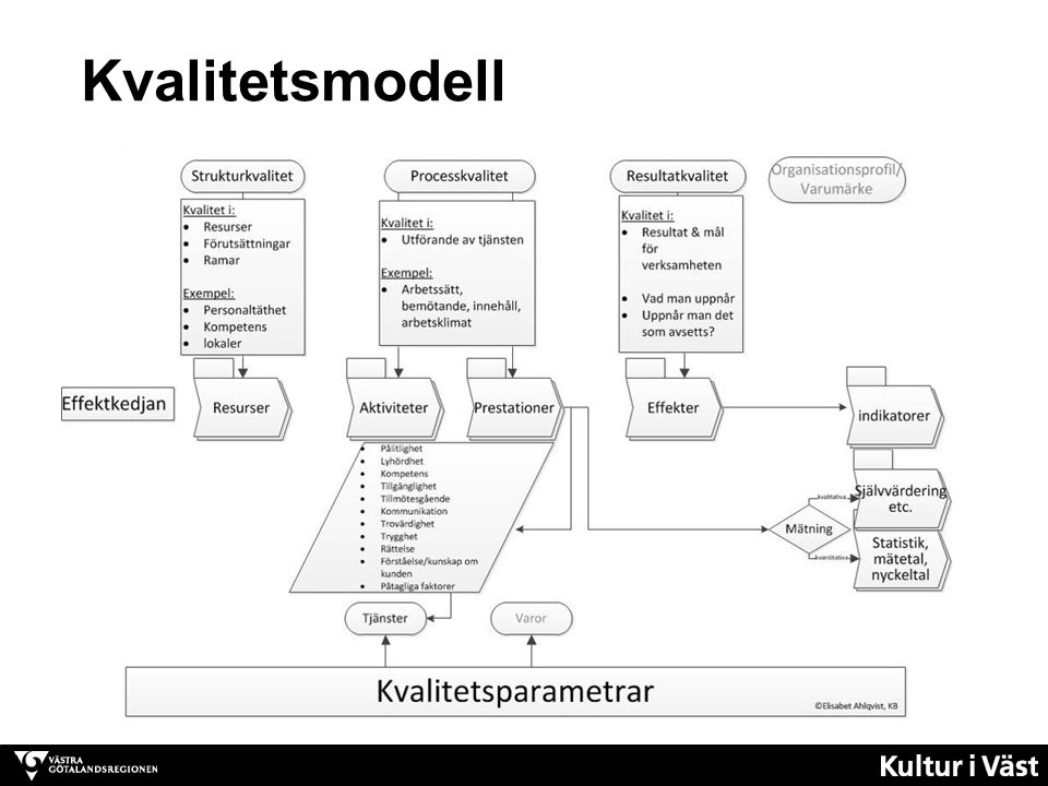 Kvalitetsmodell
