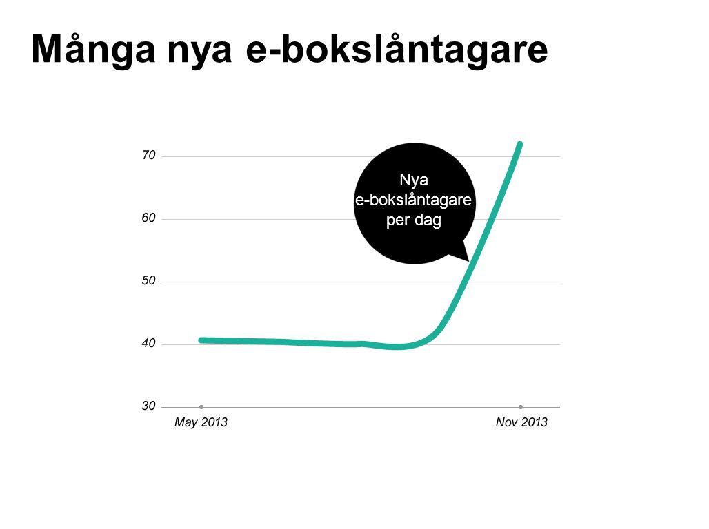New users Många nya e-bokslåntagare Nya e-bokslåntagare per dag