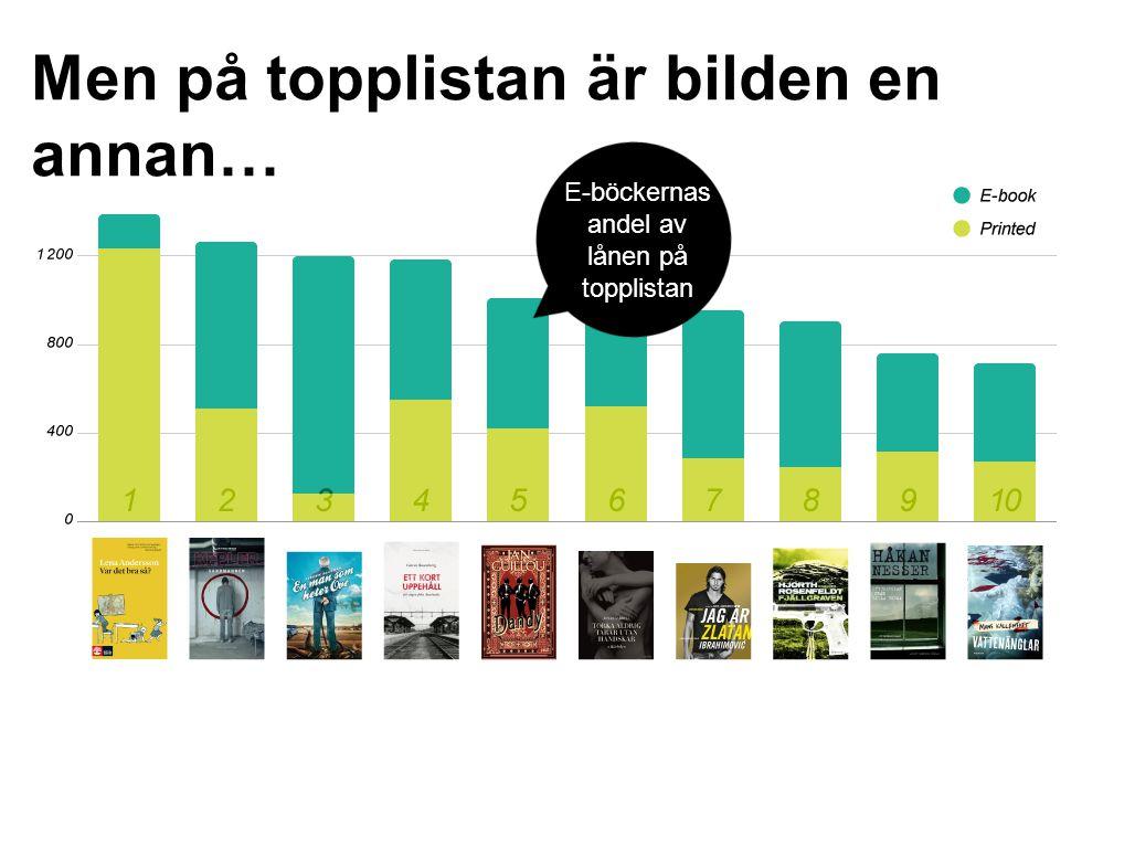 Top 20 list Men på topplistan är bilden en annan… E-böckernas andel av lånen på topplistan