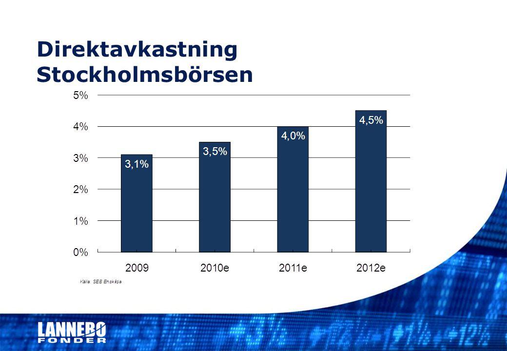 Direktavkastning Stockholmsbörsen