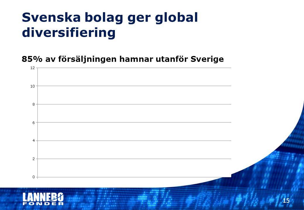 Svenska bolag ger global diversifiering 85% av försäljningen hamnar utanför Sverige 15