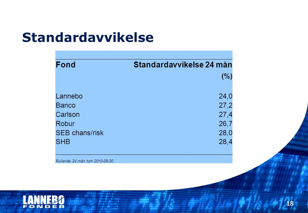 Standardavvikelse 18 FondStandardavvikelse 24 mån (%) Lannebo24,0 Banco27,2 Carlson27,4 Robur26,7 SEB chans/risk28,0 SHB28,4 Rullande 24 mån tom 2010-09-30
