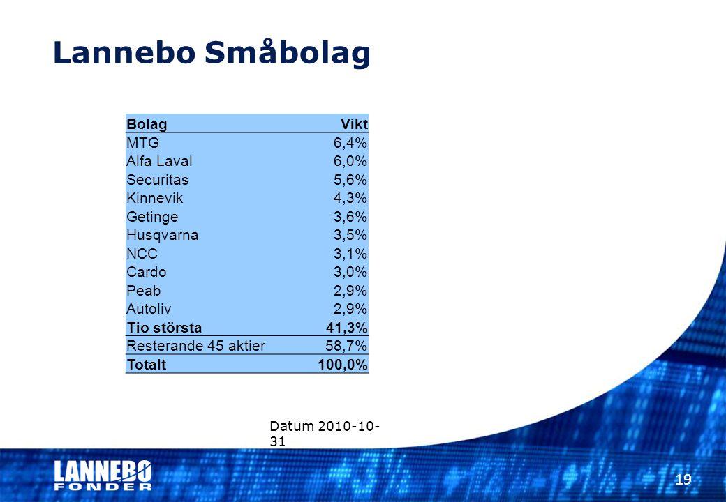 Lannebo Småbolag 19 Datum 2010-10- 31 BolagVikt MTG6,4% Alfa Laval6,0% Securitas5,6% Kinnevik4,3% Getinge3,6% Husqvarna3,5% NCC3,1% Cardo3,0% Peab2,9%