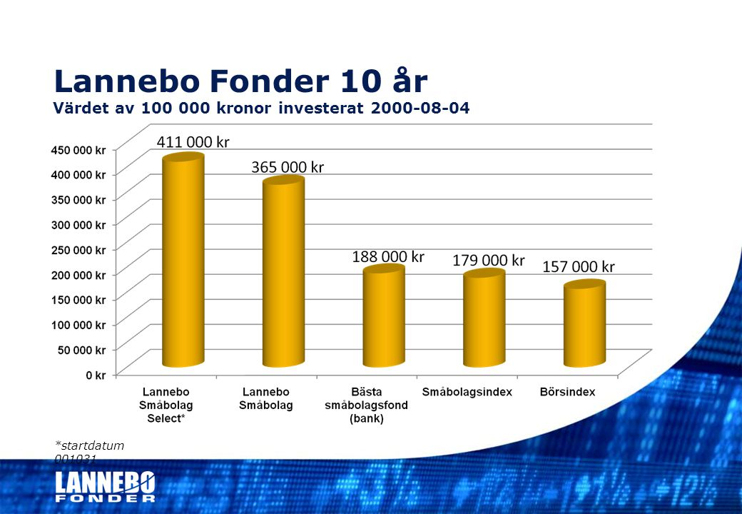 Att äga en aktiefond ska inte ge sömnlösa nätter Lannebo Index